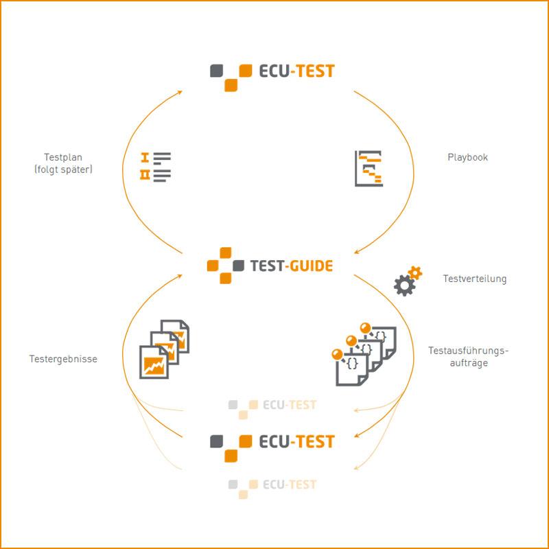 ECU-TEST Neuerungen 2020.4